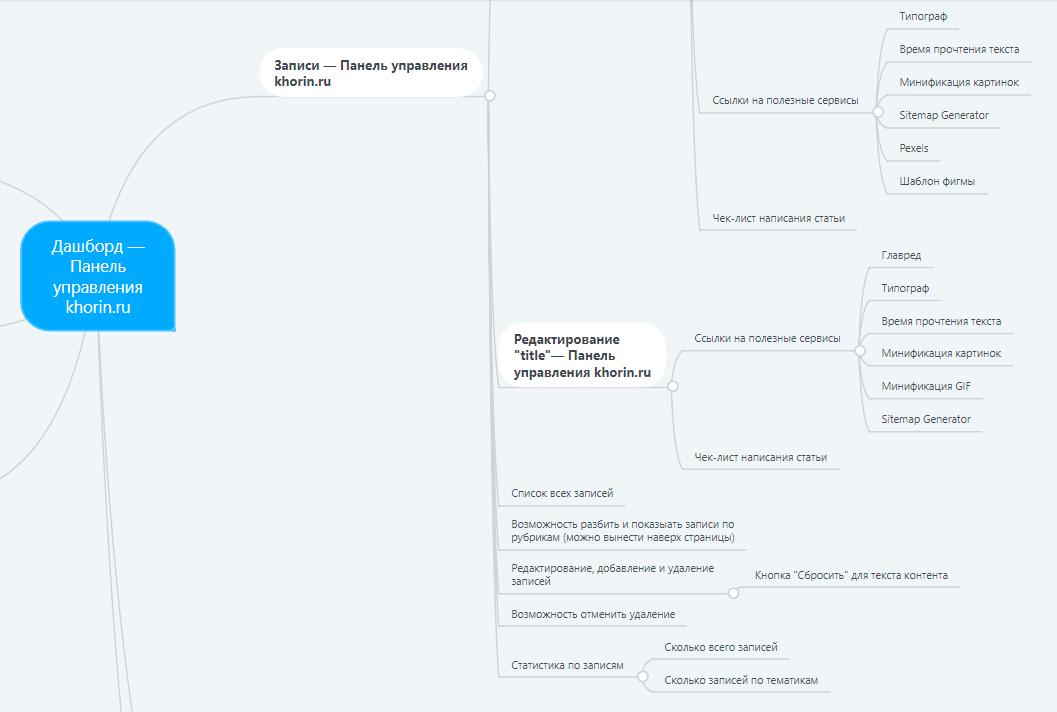 фото, mind-карта административной панели блога khorin.ru